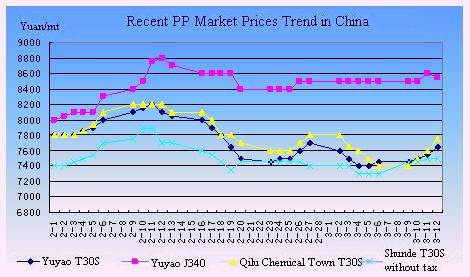 China's PP market stable to firmer on higher costs