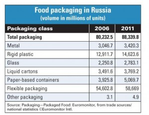 Russian packaging fair reflects recovery