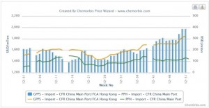 2012 review:  GPPS posts significant gains against HIPS, PP in China