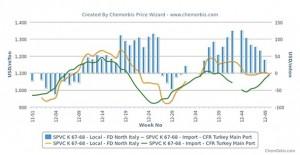 Italy's PVC market defies global trend, loses premium