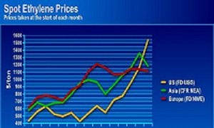 Spot ethylene costs climb on global supply constraints