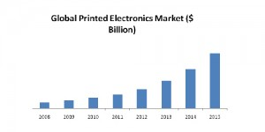 Fast-growing Printed Electronics market