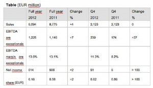 LANXESS presents strong results for 2012