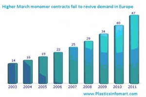 Higher March monomer contracts fail to revive demand in Europe