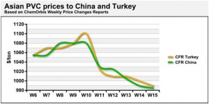 Asian PVC trades at a discount in Turkey compared to China