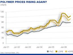Manufacturing indices disappoint, confirm polymer price trend