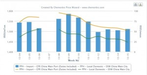 PP prices resume downward trend in China, import still hold premium over local