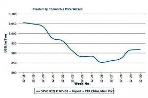 A look back at PVC, PP and PE in China in 2012