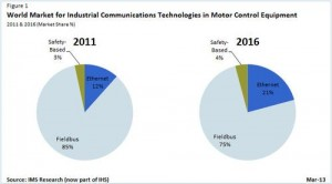 Ethernet Motion Networking to Triple by 2016