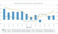 Import PP prices regain premium over domestic cargoes in China