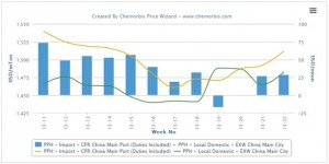 Import PP prices regain premium over domestic cargoes in China