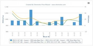 India's import PVC market trading at a premium to China