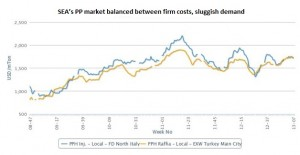 SEA's PP market balanced between firm costs, sluggish demand