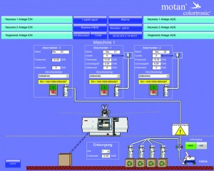 Equipment, systems and services based on comprehensive process understanding