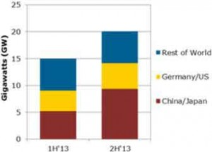 Explosive growth in Japan and China to drive solar PV demand