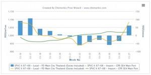 Local PP, PVC regains premium over imports in Thailand