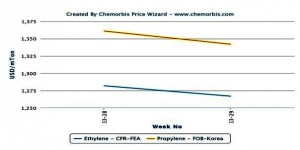 Spot ethylene, propylene loses ground in Asia despite firmer crude