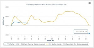Egypt's PP producer returns to market