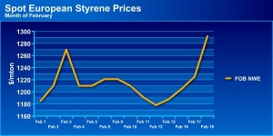 Spot ethylene, propylene prices track higher contracts in Europe