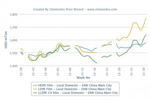 Domestic PE prices see year high levels in China