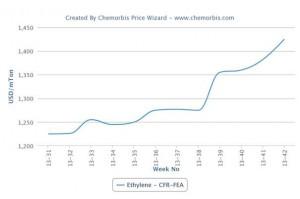 Asian VCM looking for direction amid high ethylene, weak PVC