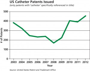Putnam Plastics Reports Increased Interest in Catheter Innovations