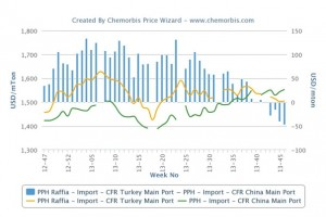 How will PP prices move back into balance between China, Turkey?