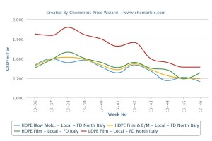 Italian PE market sees divergent pricing policies on supply constraints