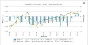 SEA's HDPE market loses premium over China