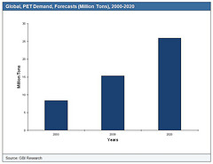 Global PET market to see new capacities as of Q4 2013