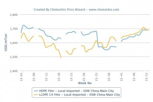 Local LLDPE film prices reach par with HDPE in China