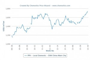 Signs of stabilization in China's local PP market
