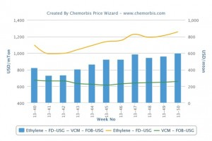 US PVC prices retain firmness on producers' renewed hike attempts