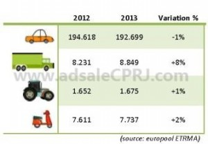 2013 European replacement tire market stabilizes after rough start
