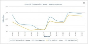 Early PVC sell ideas surface higher for February in China, SEA