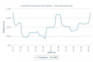 European spot propylene hits highest level since April 2013