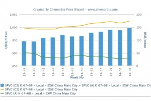 Gap between ethylene and acetylene PVC widens in China