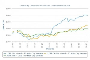 Local PE prices hit year-high levels in Vietnam
