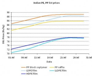 Mid-East PP, PE prices surface for Feb in global markets