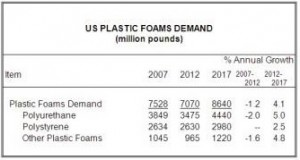 Plastic foam demand in the US to reach 8.6 billion pounds by 2017, predicts Freedonia Group
