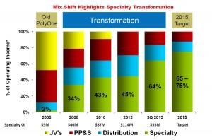 PolyOne reports 32% increase in revenue