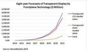 NanoMarkets: transparent display market will reach US$974 million in revenue