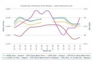 Comparison of PE markets