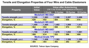 New Medical Elastomers for Wire and Cable Outperform TPVs in Multiple Autoclave Cycles and Exhibit Better Processability