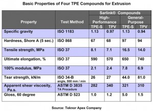 New Sarlink Compounds from Teknor Apex Expand Economic and Performance Options for Automotive Manufacturers
