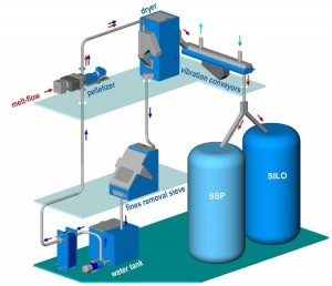 PELLETIZING SYSTEM FOR PET YIELDS BIG COST SAVINGS BY PRODUCING AND CRYSTALLIZING PELLETS IN A SINGLE INTEGRATED PROCESS
