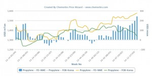 Premium between spot propylene in Asia and Europe hits a year high