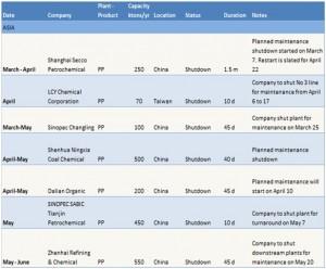 China's PP, PE markets preparing for turnaround season