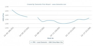 China's local PP, PE markets reach highest levels since Feb holidays