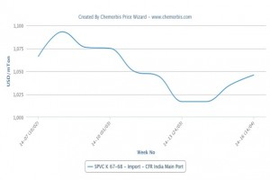 Import PVC demand returns after clarification of anti-dumping duties in India